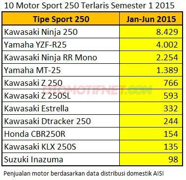 data sisi juni motor sport 250 cc