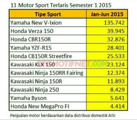panjualan motor sport juli