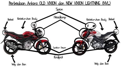Perbedaan Vixion old dan new