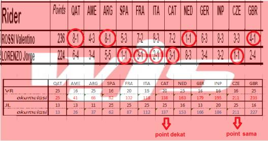 rossi vs lorenzo points watermark